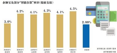 """有产品下线或限售 利率高达4% """"智能存款""""能活多久?"""