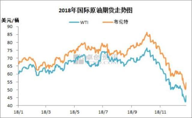 """油价迎2018年最后一次调整,或以""""五连跌""""收官"""