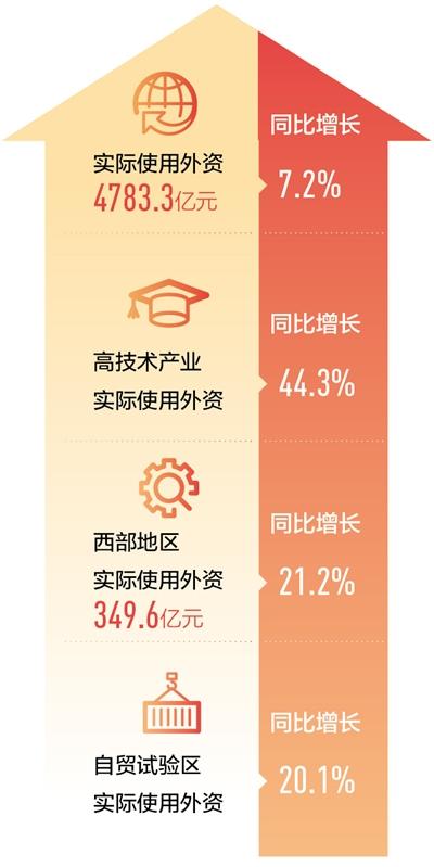 中国仍是外商眼里的投资热土——如何看待当前利用外资形势