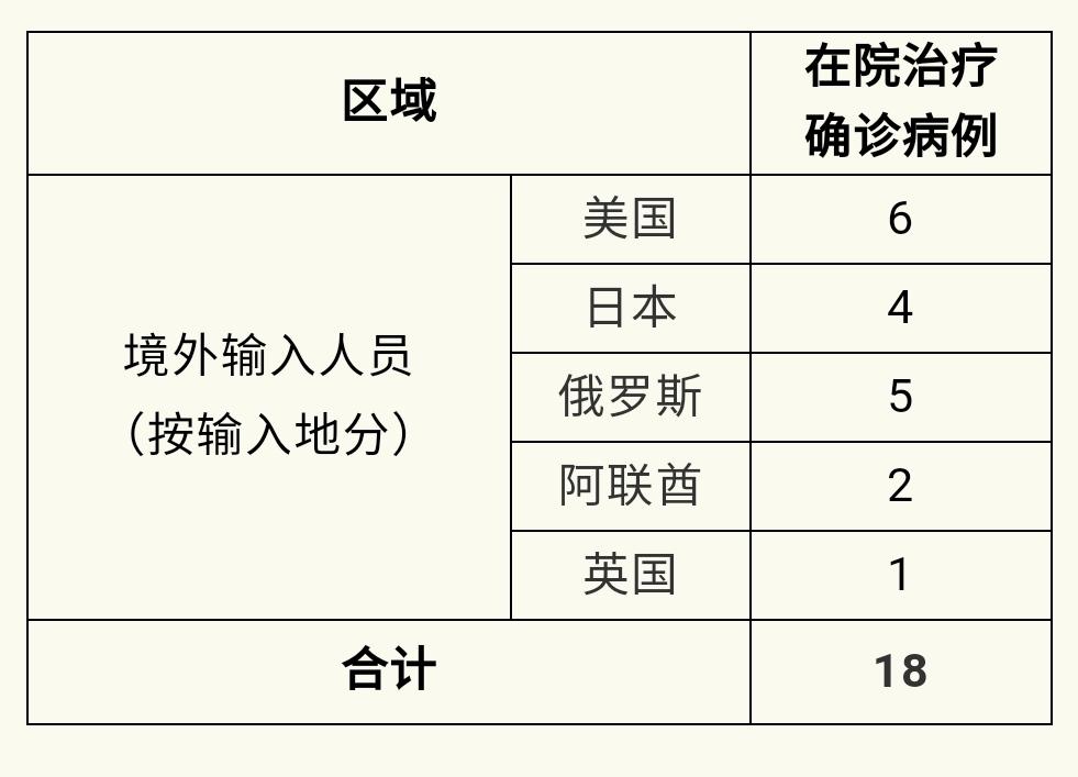 上海15日无新增本地新冠肺炎确诊病例 新增5例境外输入病例