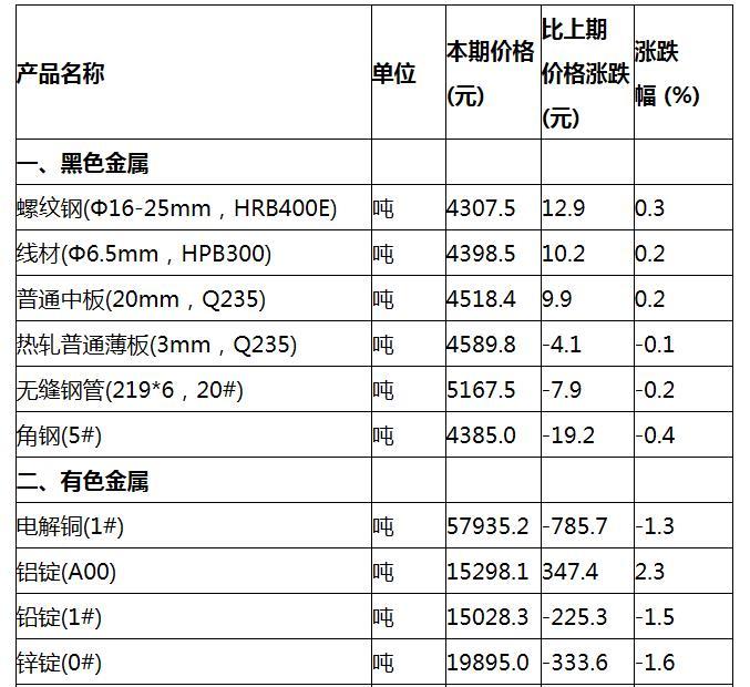 2月上旬重要生产资料价格:23种产品上涨 生猪降9%