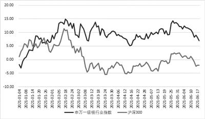 近八成银行股面临破净行情 板块分化态势凸显
