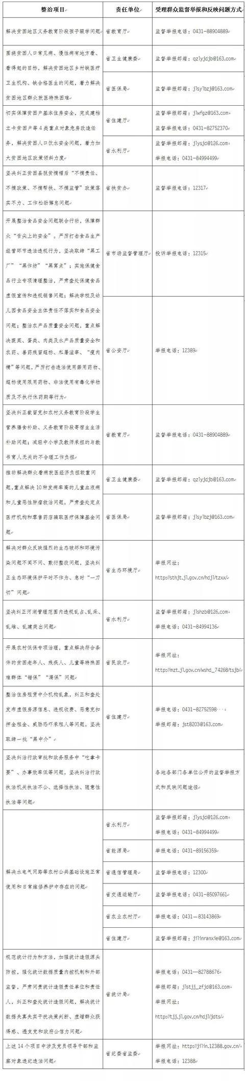 收藏!吉林省专项整治漠视侵害群众利益问题监督举报方式公布