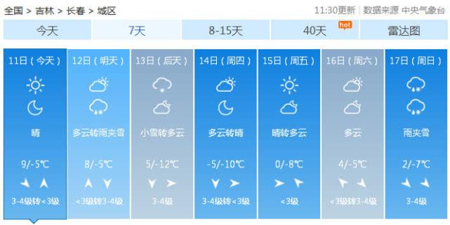 要下雪降溫!明天開始要多穿些
