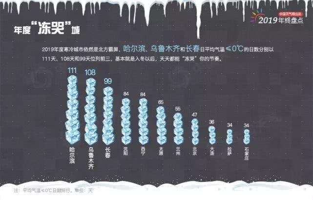 """長春上榜2019年度""""凍哭""""城,""""三九""""時分冷到極致"""