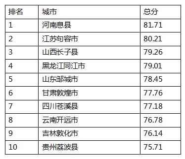 """敦化荣膺""""2020中国十佳食品安全县"""""""