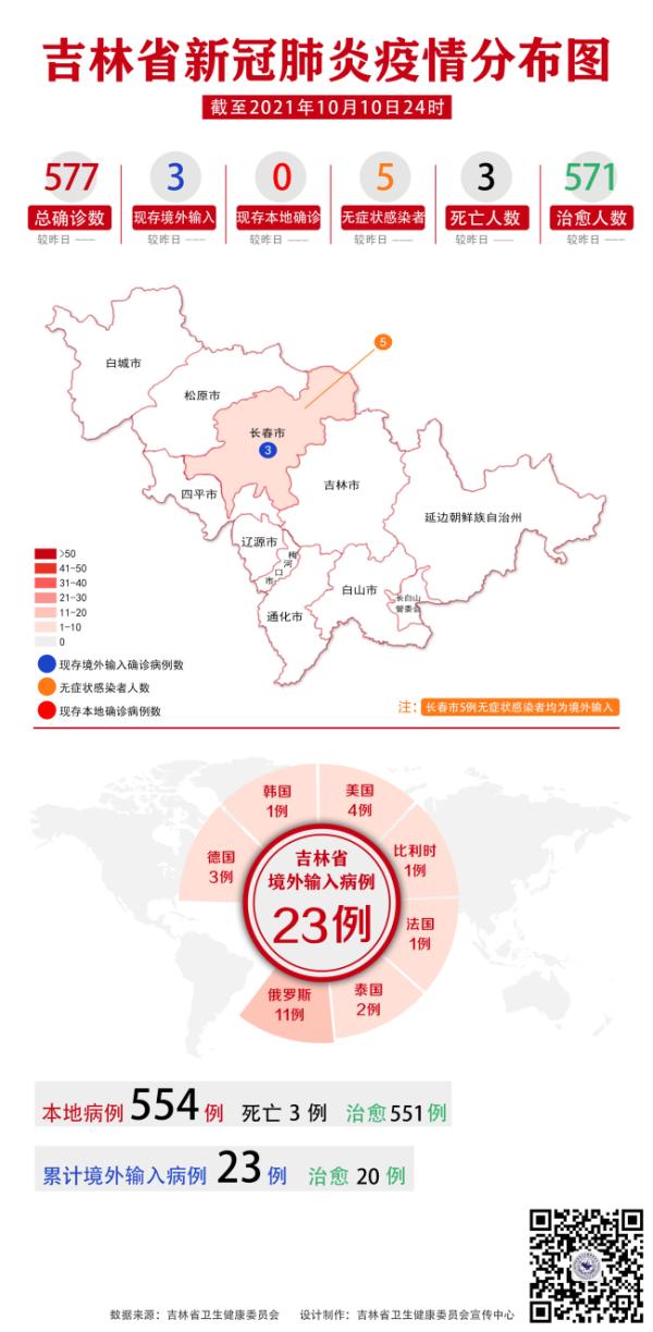 吉林省卫生健康委关于新型冠状病毒肺炎疫情情况通报(2021年10月11日公布)