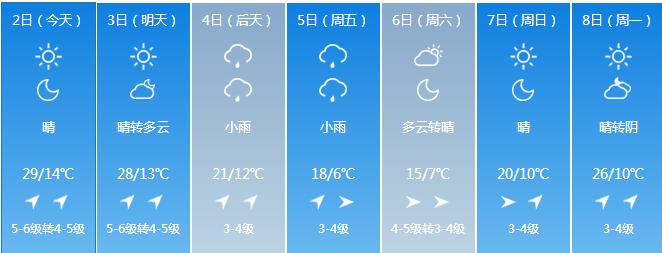 吉林省持续高温大风天气 长春市5月2日最高气温29℃