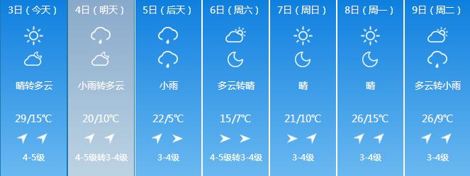 降水携大风即将到来 长春市3日白天最高气温29℃