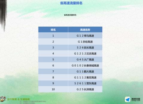 吉林省交警总队发布端午节出行预测报告