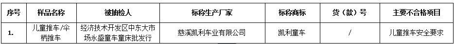 长春市工商行政管理局发布童车质量监测提示