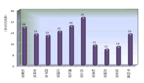 吉林省环保厅公报吉林省2016年环境状况