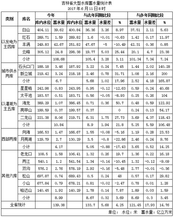 6月上旬吉林全省水情概况:江河水势平稳 均在警戒水位以下