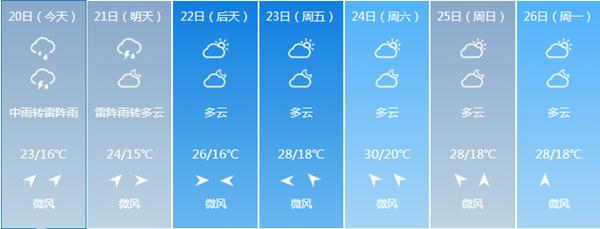 温度适宜 雨水天气仍是主旋律