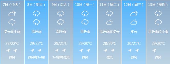 高温稍退 长春市未来7天6天有雨