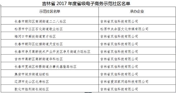 吉林省首批省级电子商务示范社区公布 看看哪些社区上榜