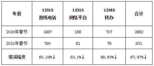 """2021年""""春节""""期间12315指挥中心投诉举报情况在这里!"""