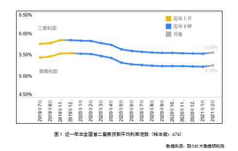 2月中国房贷市场报告出炉 全国首套房贷款平均利率为5.26%