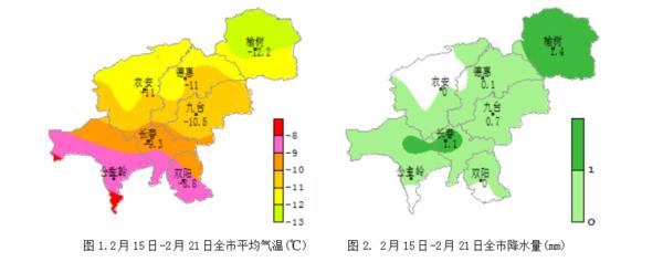 本周长春全市平均气温-8.0℃左右