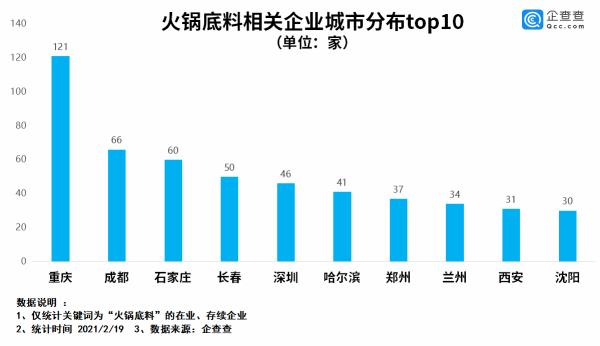这么爱吃火锅?!长春火锅底料企业数量位列全国第四!