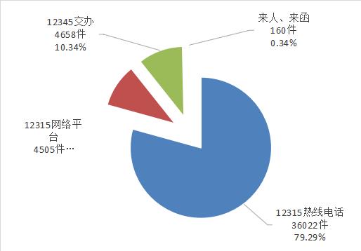 长春市市场监督管理局12315平台2021年第一季度数据分析报告出炉!