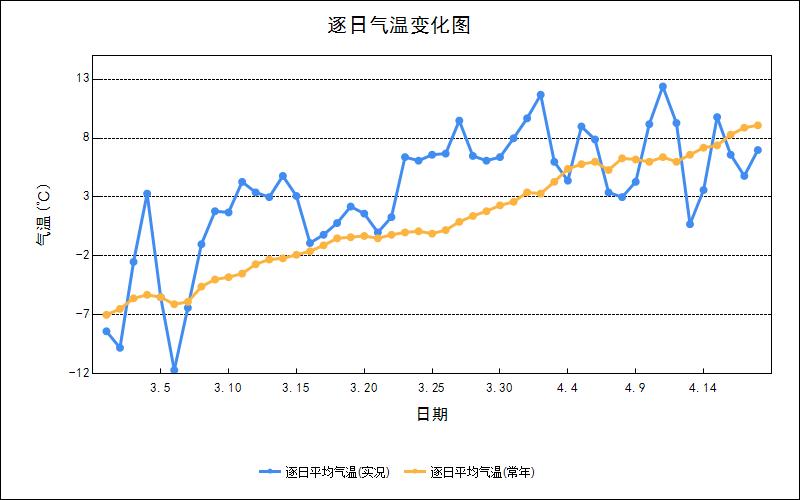 3月以来吉林省气温明显偏高,降水略少