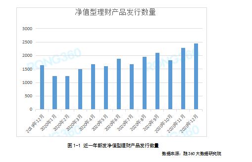 净值型理财产品发行量共6620只   1万元起购净值型产品占比87.47%