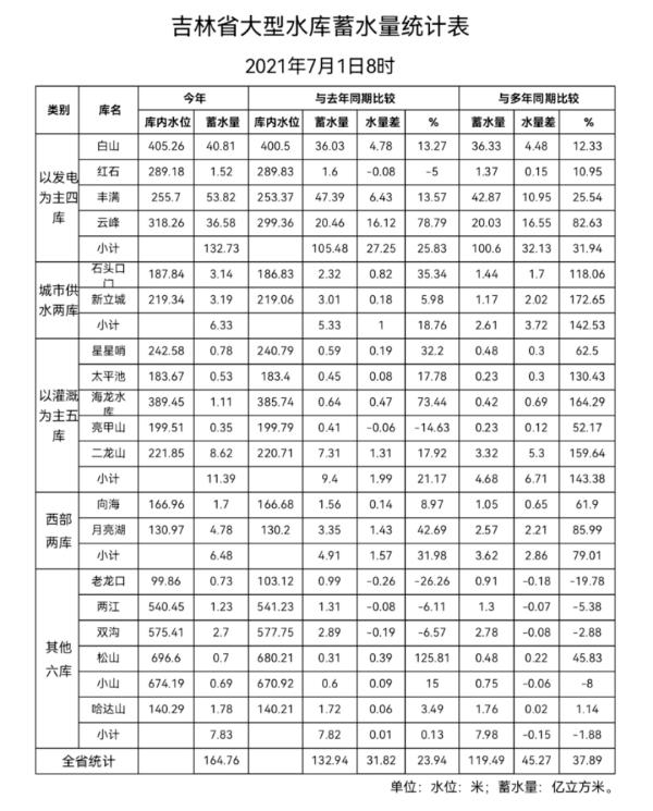 吉林省20条主要江河水势平稳 嫩江水位略高均低于警戒水位_快看_中原网视台