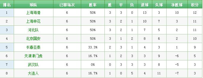 亚泰遭遇中超联赛新赛季首败 主帅陈洋:领先后思想不统一是输球原因 我们还需要向强队学习