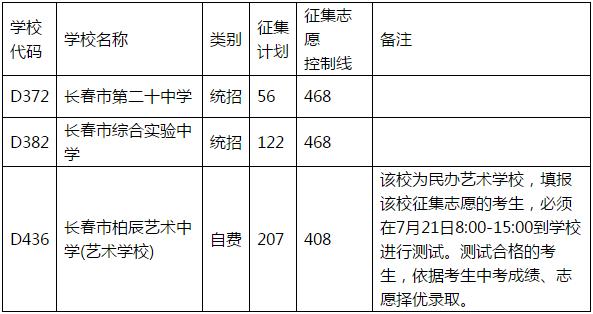 注意!长春市2021年中考中心城区普通高中第三批次录取结果、征集计划和志愿发布