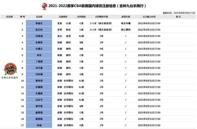 CBA公司公示吉林东北虎男篮球员注册信息 代怀博获4年顶薪续约吉林