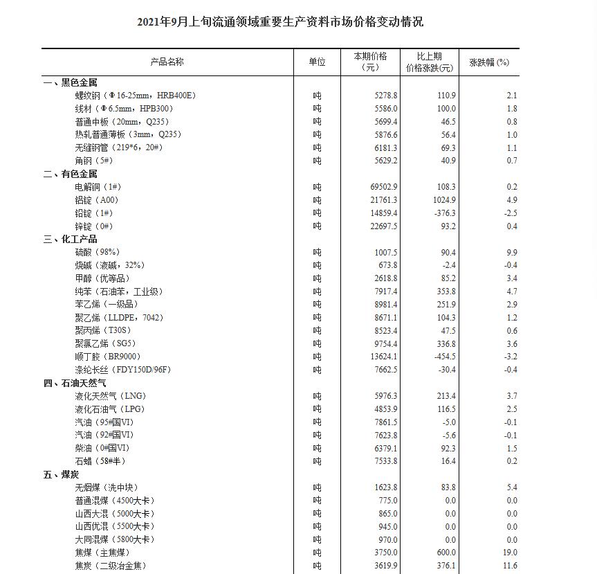 9月上旬流通领域重要生产资料价格:34种产品上涨