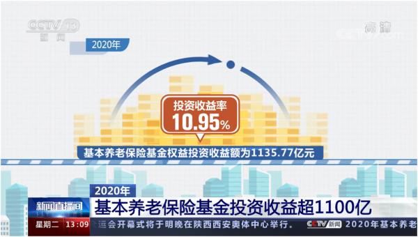 2020年基本养老保险基金投资收益超1100亿 投资收益率达10.95%