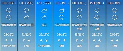 长春未来7日天气情况-端午出门踏青切莫走远 谨防雷雨天气