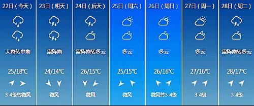 长春未来7日天气情况-夏至已过 大幅度降雨依旧无法阻挡雨前闷热