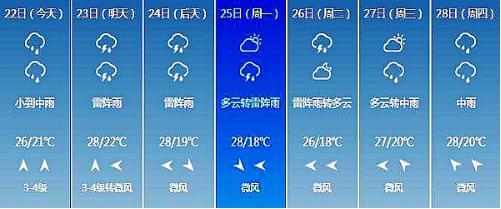长春未来7日天气情况-大暑过后是中伏 雨水渐多热未除
